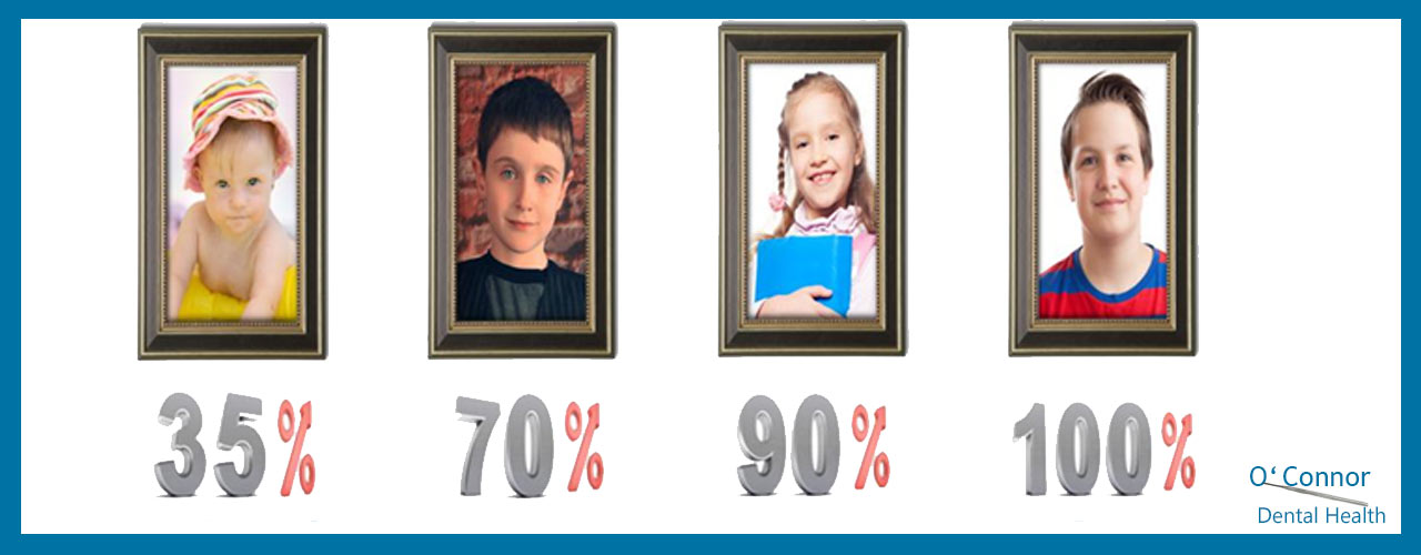 Percentage of full facial proportion at various ages